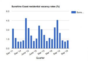 sunshine-coast-residential-vacancy-rates