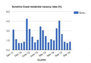 sunshine-coast-residential-vacancy-rates